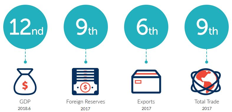 6 reasons to invest in foreign markets